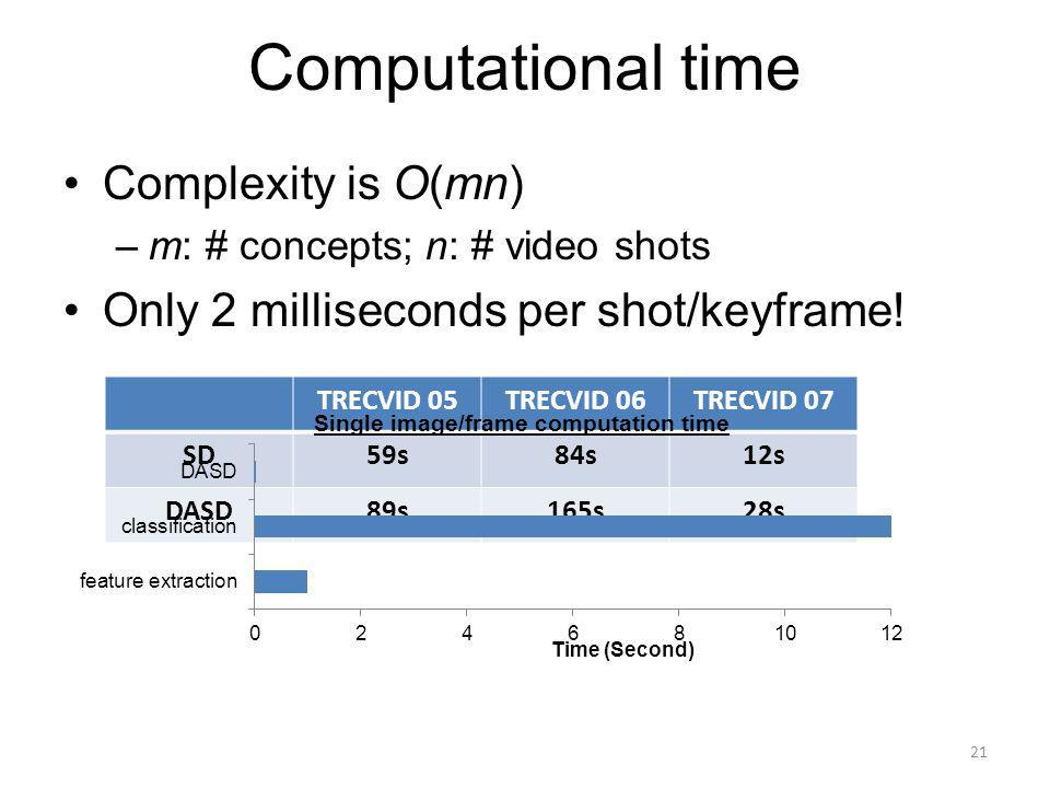Computational time Complexity is O(mn) –m: # concepts; n: # video shots Only 2 milliseconds per shot/keyframe.