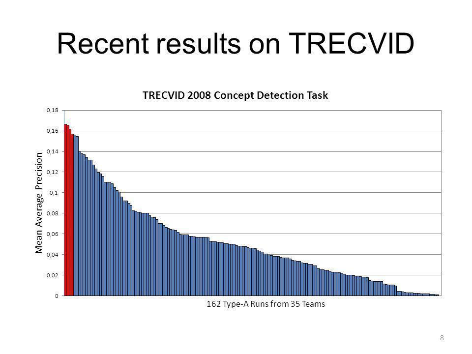 Recent results on TRECVID 8