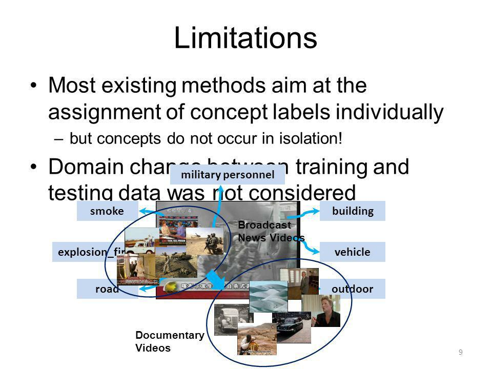 Limitations Most existing methods aim at the assignment of concept labels individually –but concepts do not occur in isolation.