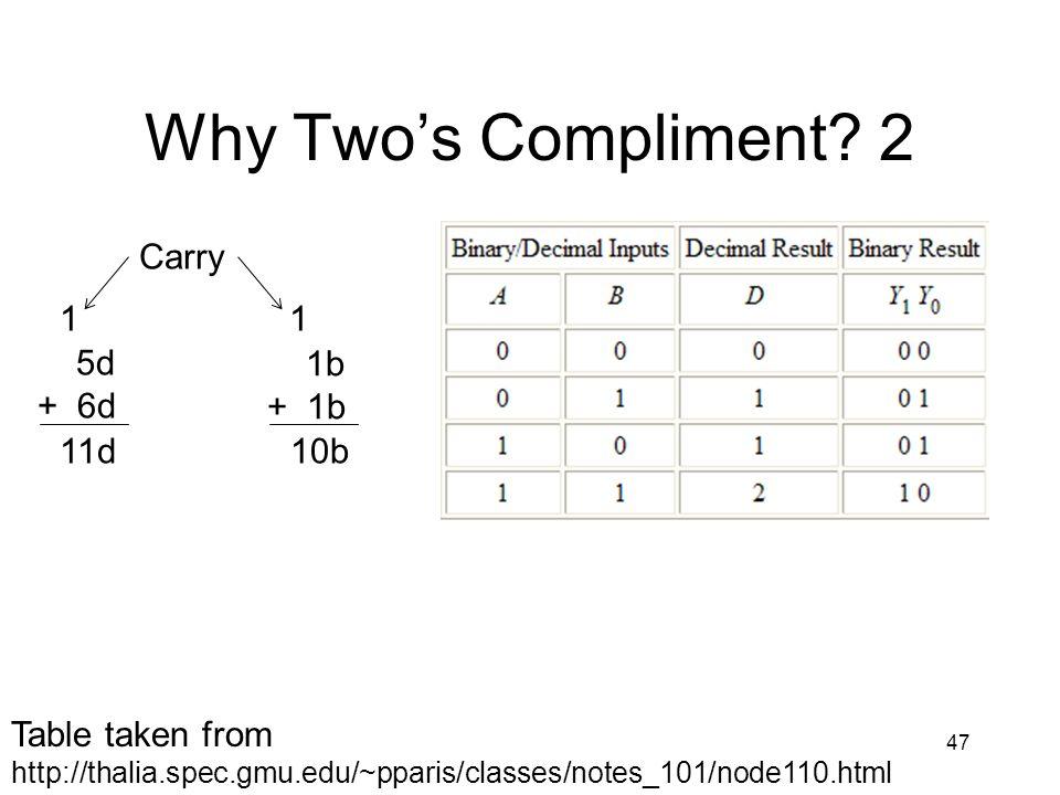 Why Twos Compliment? 2 47 5d + 6d 11d 1 Carry 1b + 1b 10b 1 Table taken from http://thalia.spec.gmu.edu/~pparis/classes/notes_101/node110.html