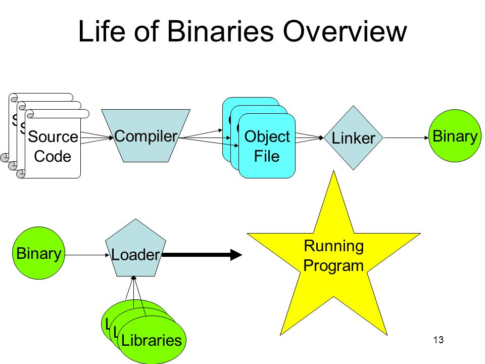 Life of Binaries Overview Compiler Source Code Linker Binary Loader Libraries Running Program 13 Source Code Source Code Object File Object File Objec
