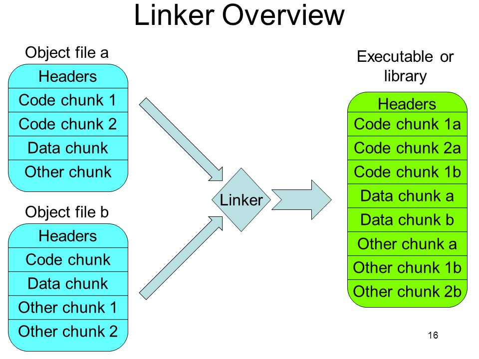 Linker Overview 16 Object file a Headers Code chunk 1 Code chunk 2 Object file b Data chunk Other chunk Headers Code chunk Data chunk Other chunk 1 Other chunk 2 Headers Code chunk 1a Code chunk 2a Code chunk 1b Data chunk a Linker Data chunk b Other chunk a Other chunk 1b Other chunk 2b Executable or library