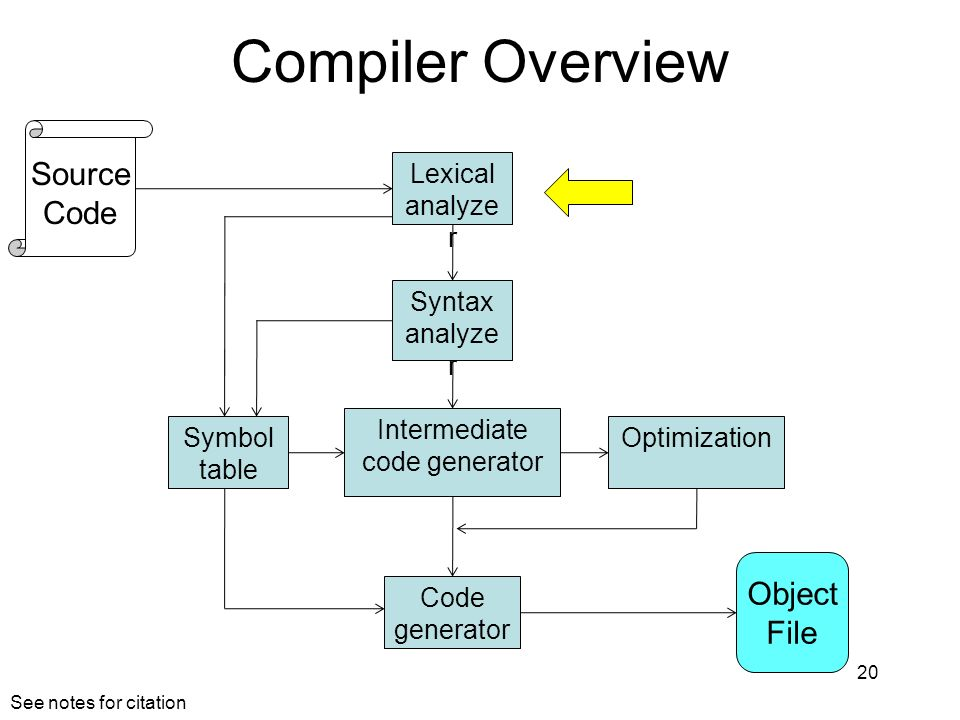 Compiler Overview 20 Lexical analyze r Syntax analyze r Symbol table Intermediate code generator Optimization Code generator Object File Source Code S
