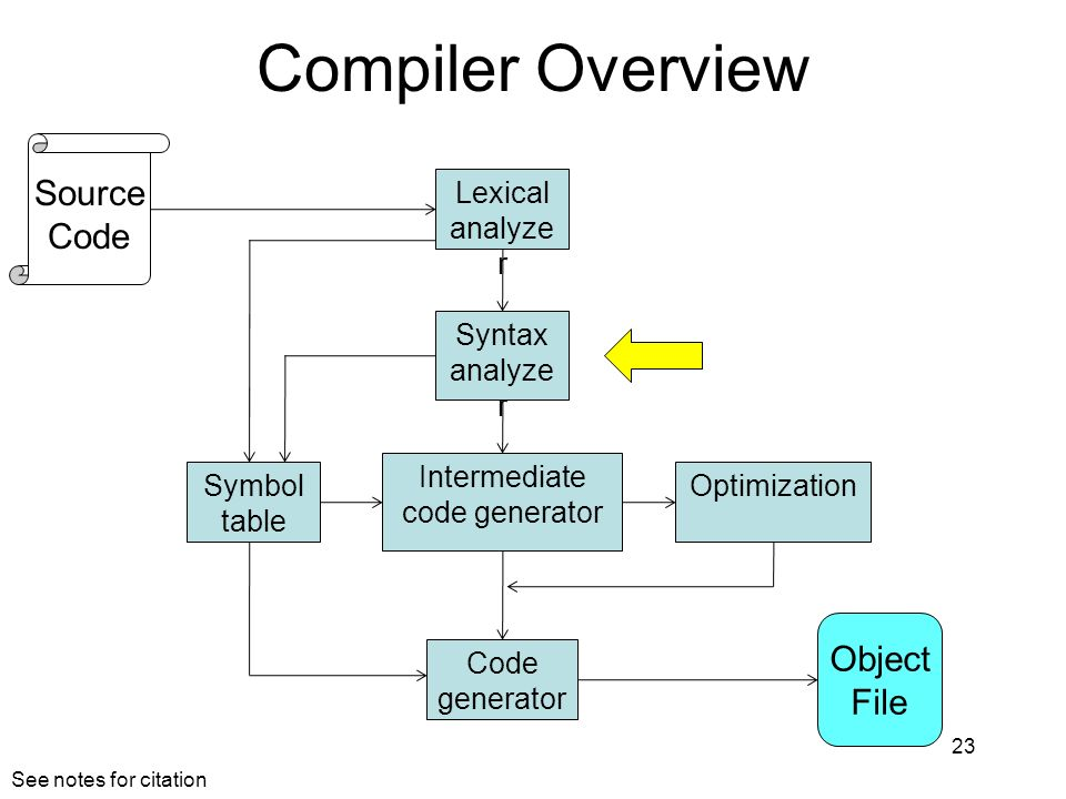 Compiler Overview 23 Lexical analyze r Syntax analyze r Symbol table Intermediate code generator Optimization Code generator Object File Source Code S