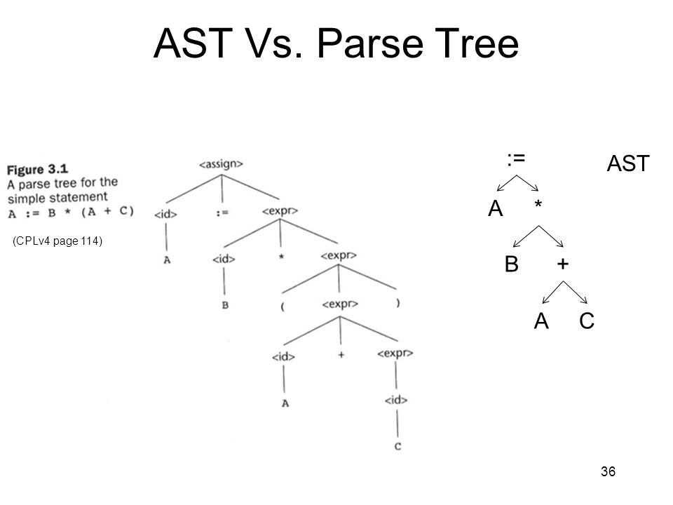 AST Vs. Parse Tree 36 A B AC + * := AST (CPLv4 page 114)