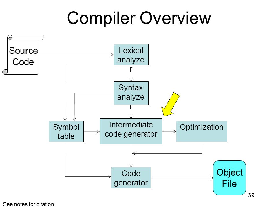 Compiler Overview 39 Lexical analyze r Syntax analyze r Symbol table Intermediate code generator Optimization Code generator Object File Source Code S