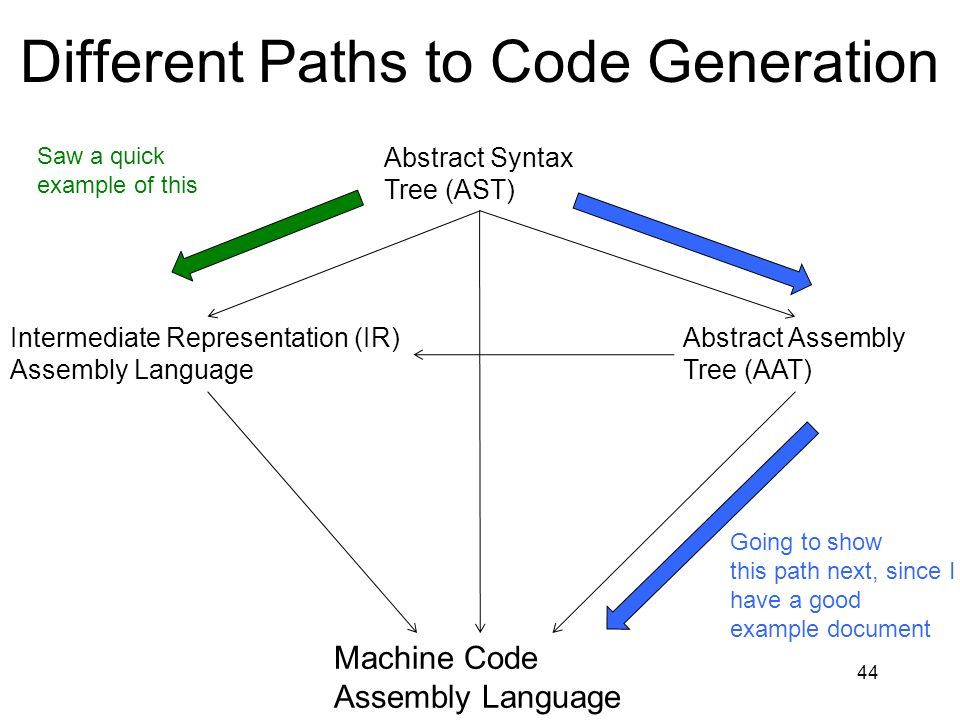 Different Paths to Code Generation 44 Abstract Syntax Tree (AST) Abstract Assembly Tree (AAT) Intermediate Representation (IR) Assembly Language Machine Code Assembly Language Going to show this path next, since I have a good example document Saw a quick example of this
