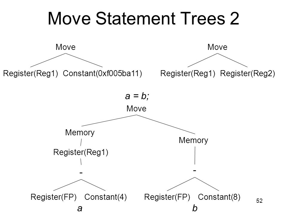 Move Statement Trees 2 52 Move Register(Reg1)Constant(0xf005ba11) Move Memory - Register(FP)Constant(8) Memory - Register(FP)Constant(4) a = b; Move R