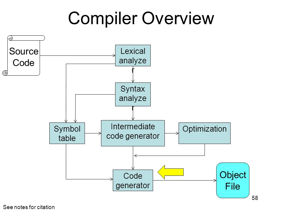 Compiler Overview 58 Lexical analyze r Syntax analyze r Symbol table Intermediate code generator Optimization Code generator Object File Source Code S
