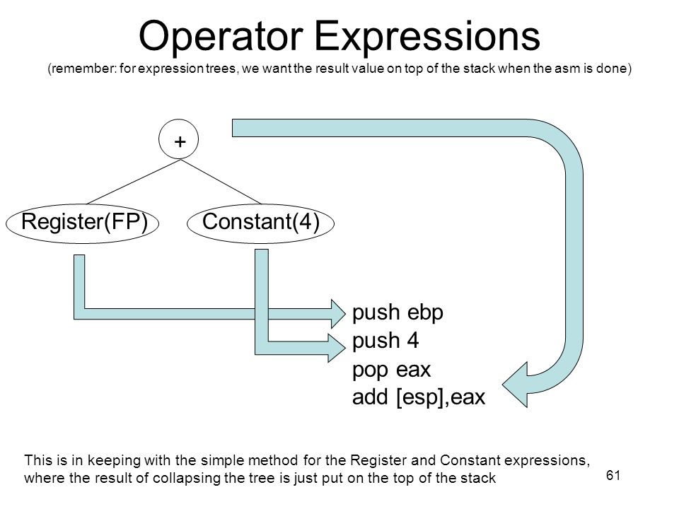 Operator Expressions (remember: for expression trees, we want the result value on top of the stack when the asm is done) 61 + Register(FP)Constant(4)