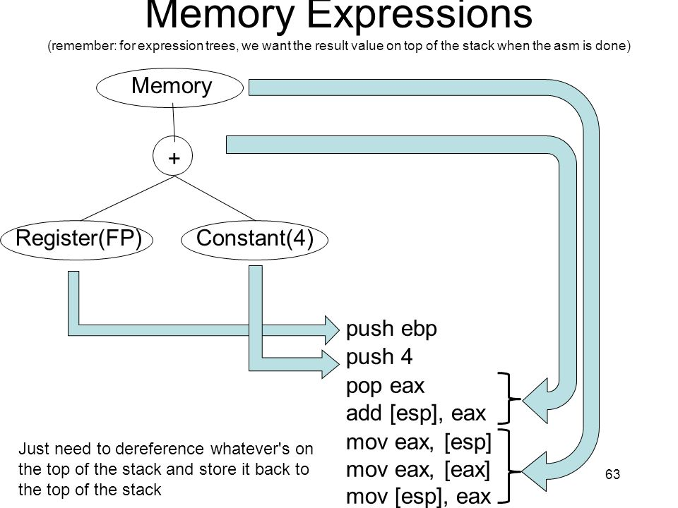 Memory Expressions (remember: for expression trees, we want the result value on top of the stack when the asm is done) 63 + Register(FP)Constant(4) pu