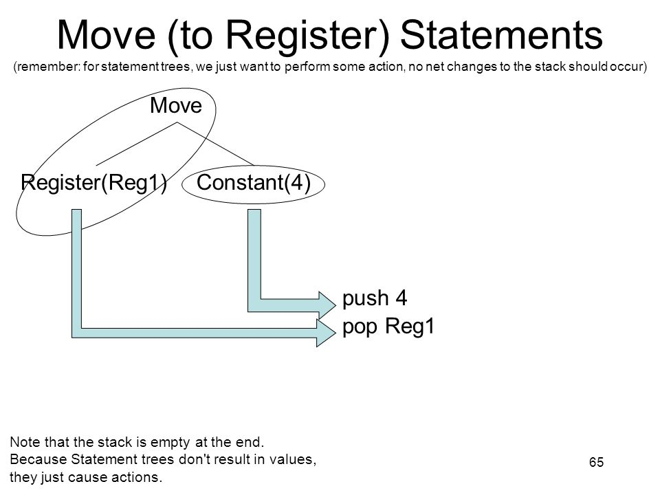 Move (to Register) Statements (remember: for statement trees, we just want to perform some action, no net changes to the stack should occur) 65 Move R