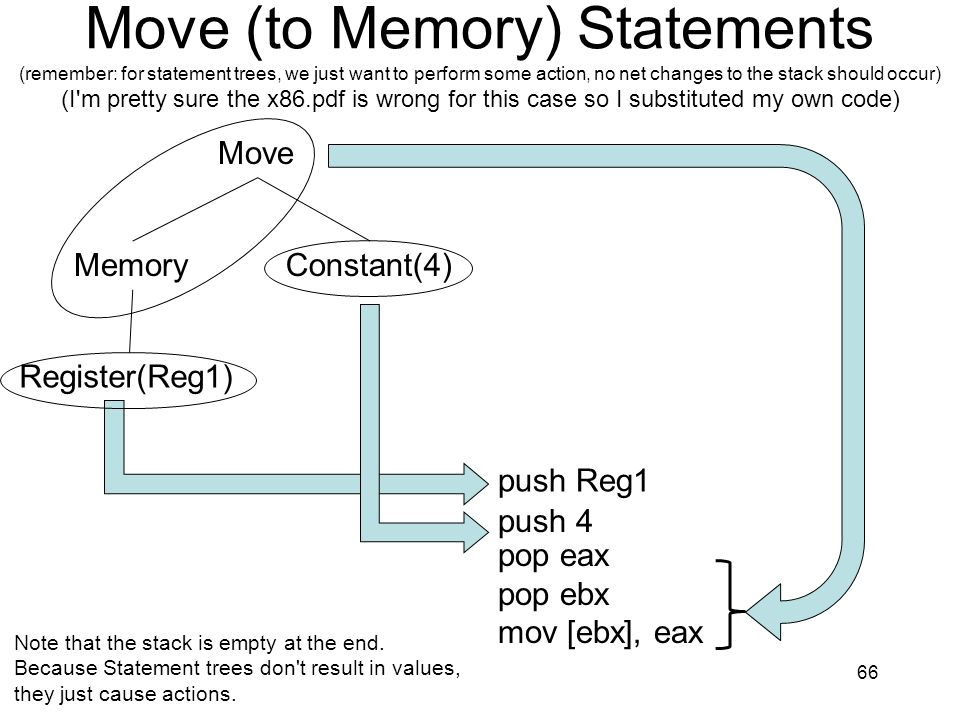 Move (to Memory) Statements (remember: for statement trees, we just want to perform some action, no net changes to the stack should occur) (I m pretty sure the x86.pdf is wrong for this case so I substituted my own code) 66 Move MemoryConstant(4) push 4 push Reg1 Register(Reg1) pop eax pop ebx mov [ebx], eax Note that the stack is empty at the end.