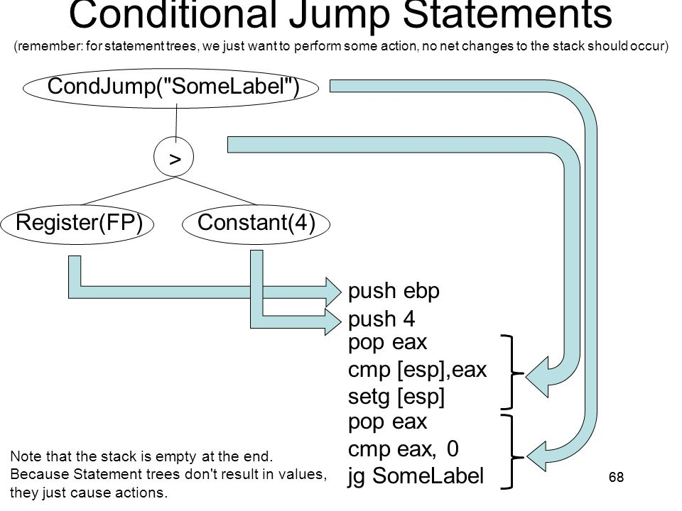 Conditional Jump Statements (remember: for statement trees, we just want to perform some action, no net changes to the stack should occur) 68 > Register(FP)Constant(4) push ebp push 4 pop eax cmp [esp],eax setg [esp] CondJump( SomeLabel ) pop eax cmp eax, 0 jg SomeLabel Note that the stack is empty at the end.