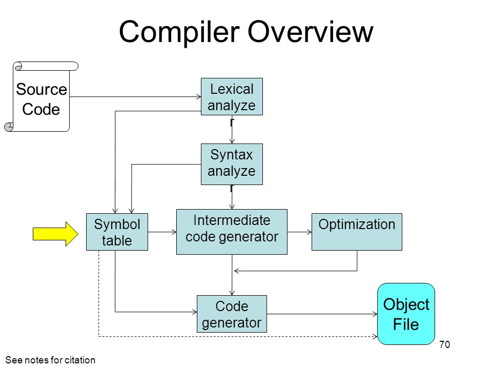 Compiler Overview 70 Lexical analyze r Syntax analyze r Symbol table Intermediate code generator Optimization Code generator Object File Source Code See notes for citation