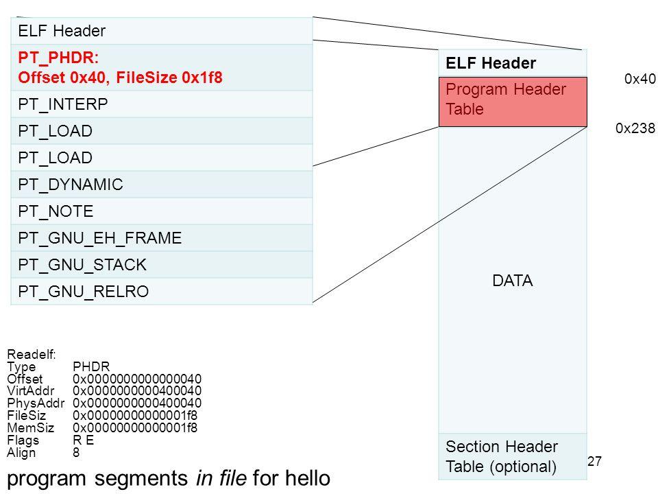27 ELF Header PT_PHDR: Offset 0x40, FileSize 0x1f8 PT_INTERP PT_LOAD PT_DYNAMIC PT_NOTE PT_GNU_EH_FRAME PT_GNU_STACK PT_GNU_RELRO ELF Header Program H