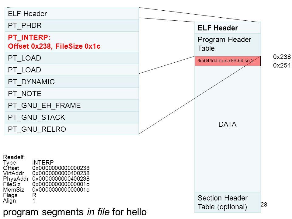 28 ELF Header PT_PHDR PT_INTERP: Offset 0x238, FileSize 0x1c PT_LOAD PT_DYNAMIC PT_NOTE PT_GNU_EH_FRAME PT_GNU_STACK PT_GNU_RELRO ELF Header Program H
