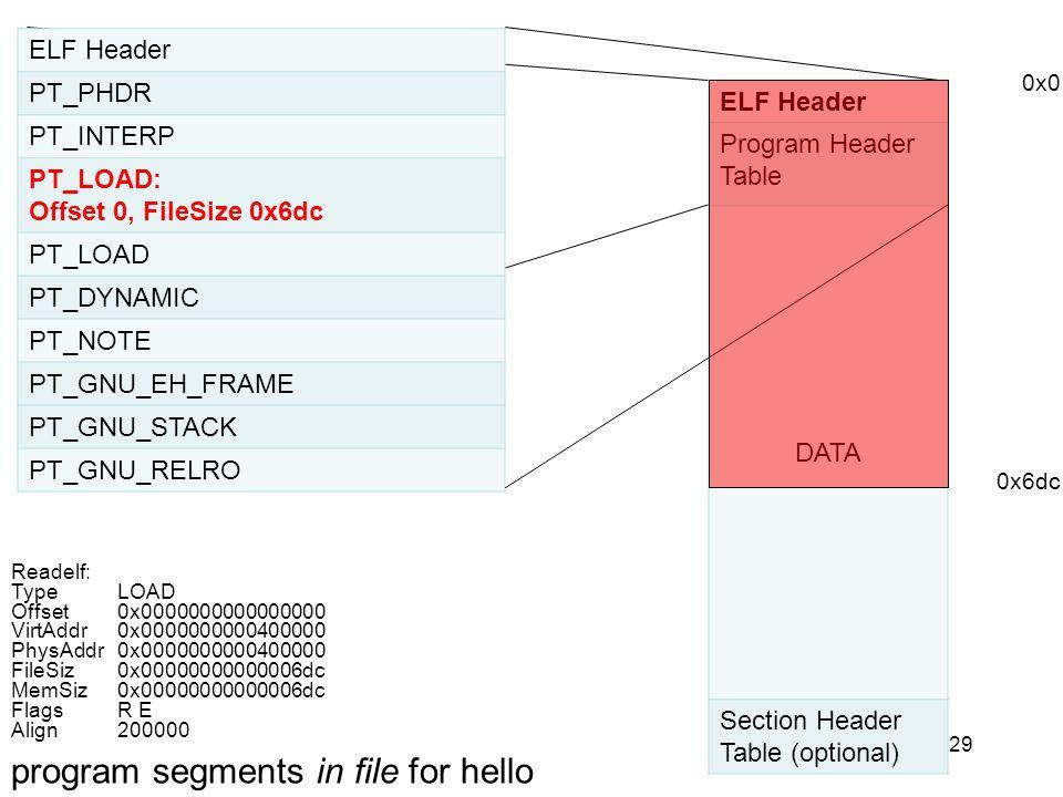 29 ELF Header PT_PHDR PT_INTERP PT_LOAD: Offset 0, FileSize 0x6dc PT_LOAD PT_DYNAMIC PT_NOTE PT_GNU_EH_FRAME PT_GNU_STACK PT_GNU_RELRO ELF Header Prog