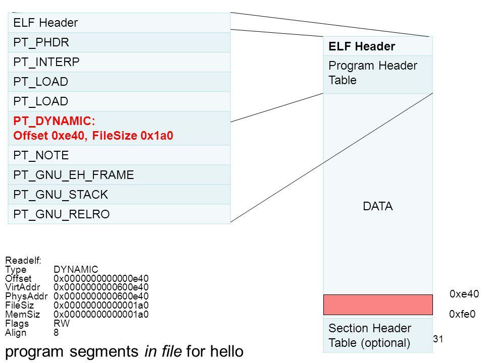 31 ELF Header PT_PHDR PT_INTERP PT_LOAD PT_DYNAMIC: Offset 0xe40, FileSize 0x1a0 PT_NOTE PT_GNU_EH_FRAME PT_GNU_STACK PT_GNU_RELRO ELF Header Program