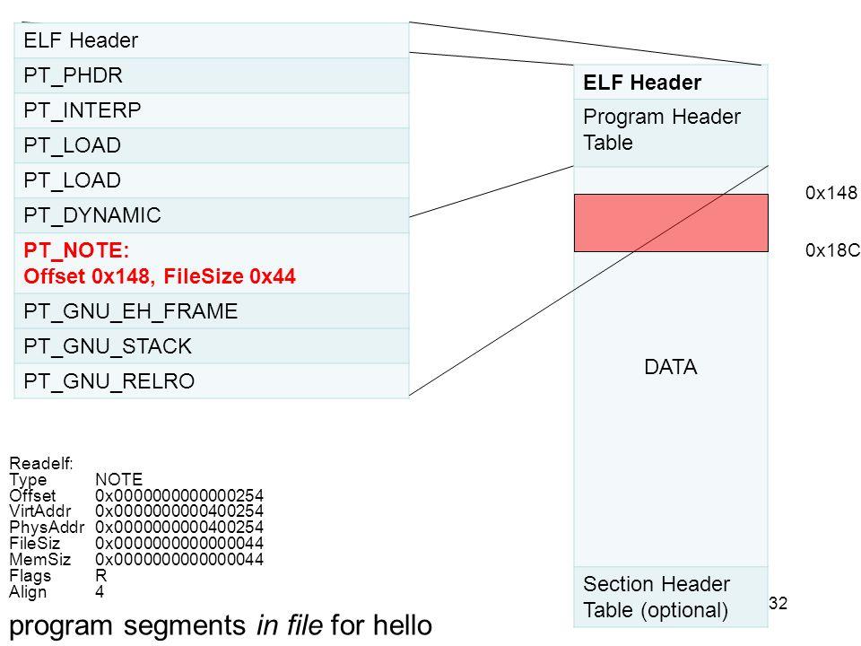 32 ELF Header PT_PHDR PT_INTERP PT_LOAD PT_DYNAMIC PT_NOTE: Offset 0x148, FileSize 0x44 PT_GNU_EH_FRAME PT_GNU_STACK PT_GNU_RELRO ELF Header Program H