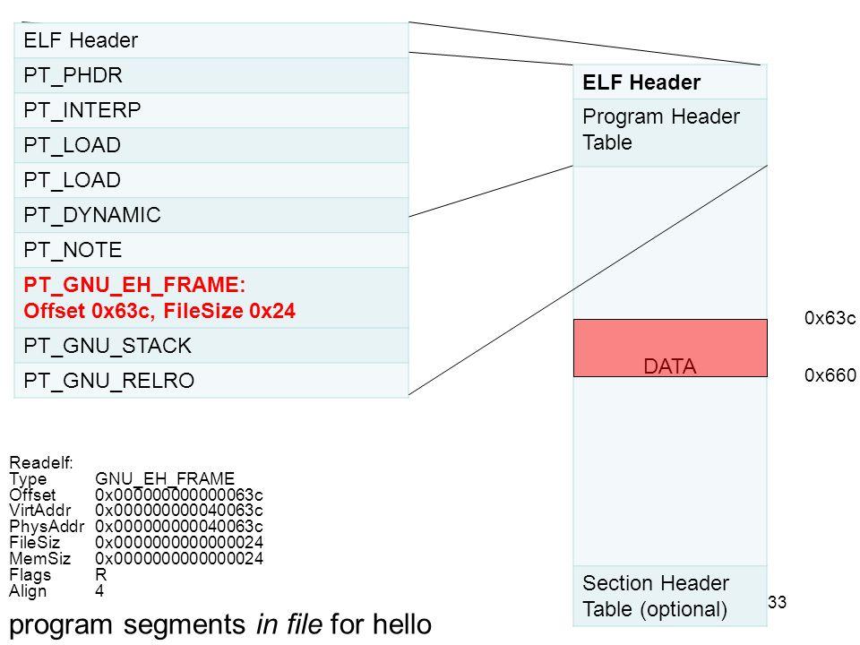 33 ELF Header PT_PHDR PT_INTERP PT_LOAD PT_DYNAMIC PT_NOTE PT_GNU_EH_FRAME: Offset 0x63c, FileSize 0x24 PT_GNU_STACK PT_GNU_RELRO ELF Header Program H