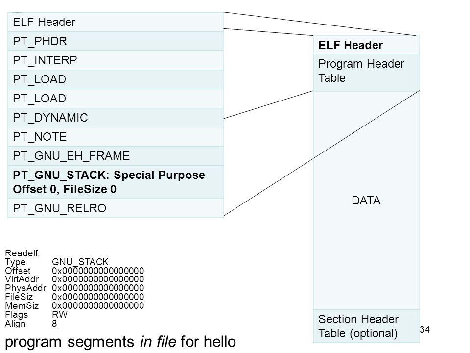 34 ELF Header PT_PHDR PT_INTERP PT_LOAD PT_DYNAMIC PT_NOTE PT_GNU_EH_FRAME PT_GNU_STACK: Special Purpose Offset 0, FileSize 0 PT_GNU_RELRO ELF Header