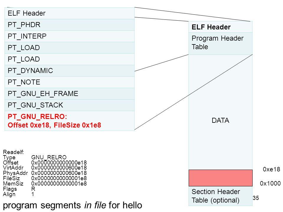 35 ELF Header PT_PHDR PT_INTERP PT_LOAD PT_DYNAMIC PT_NOTE PT_GNU_EH_FRAME PT_GNU_STACK PT_GNU_RELRO: Offset 0xe18, FileSize 0x1e8 ELF Header Program