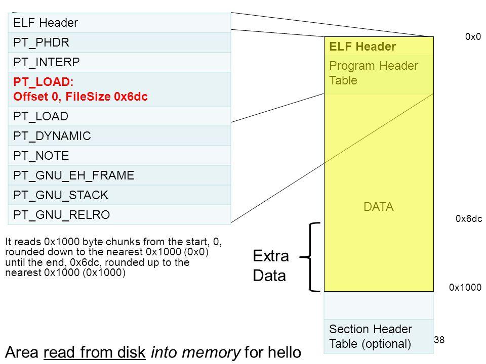 38 ELF Header PT_PHDR PT_INTERP PT_LOAD: Offset 0, FileSize 0x6dc PT_LOAD PT_DYNAMIC PT_NOTE PT_GNU_EH_FRAME PT_GNU_STACK PT_GNU_RELRO ELF Header Prog
