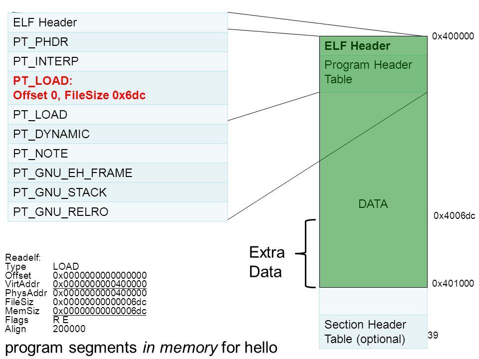 39 ELF Header PT_PHDR PT_INTERP PT_LOAD: Offset 0, FileSize 0x6dc PT_LOAD PT_DYNAMIC PT_NOTE PT_GNU_EH_FRAME PT_GNU_STACK PT_GNU_RELRO ELF Header Prog