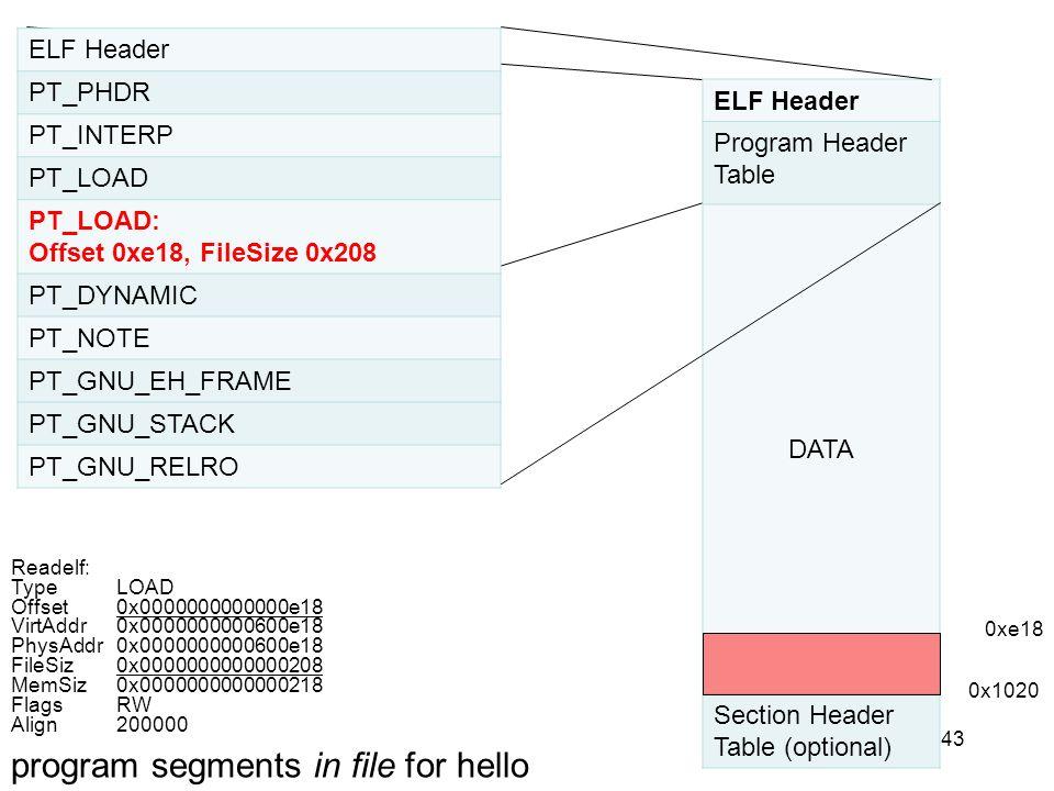 43 ELF Header PT_PHDR PT_INTERP PT_LOAD PT_LOAD: Offset 0xe18, FileSize 0x208 PT_DYNAMIC PT_NOTE PT_GNU_EH_FRAME PT_GNU_STACK PT_GNU_RELRO ELF Header