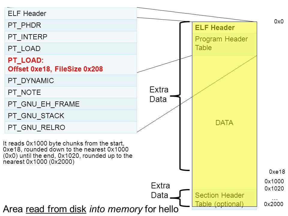ELF Header PT_PHDR PT_INTERP PT_LOAD PT_LOAD: Offset 0xe18, FileSize 0x208 PT_DYNAMIC PT_NOTE PT_GNU_EH_FRAME PT_GNU_STACK PT_GNU_RELRO ELF Header Pro