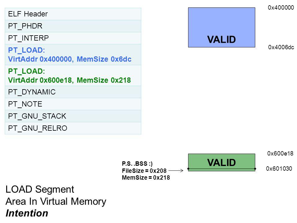 ELF Header PT_PHDR PT_INTERP PT_LOAD: VirtAddr 0x400000, MemSize 0x6dc PT_LOAD: VirtAddr 0x600e18, MemSize 0x218 PT_DYNAMIC PT_NOTE PT_GNU_STACK PT_GN