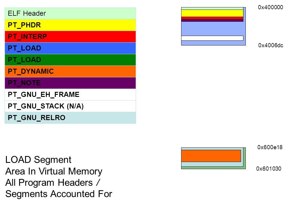 0x400000 0x4006dc 0x600e18 0x601030 ELF Header PT_PHDR PT_INTERP PT_LOAD PT_DYNAMIC PT_NOTE PT_GNU_EH_FRAME PT_GNU_STACK (N/A)) PT_GNU_RELRO LOAD Segm