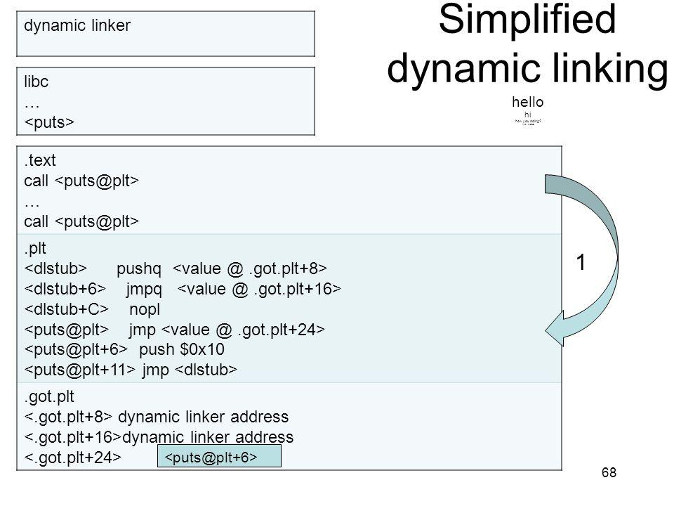 Simplified dynamic linking hello hi how you doing? fine, thanks. 68.text call … call.plt pushq jmpq nopl jmp push $0x10 jmp.got.plt dynamic linker add