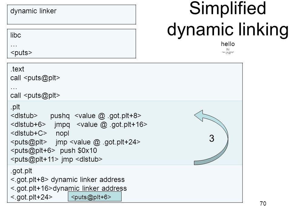 Simplified dynamic linking hello hi how you doing? fine, thanks. 70.text call … call.plt pushq jmpq nopl jmp push $0x10 jmp.got.plt dynamic linker add