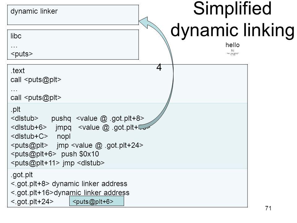 Simplified dynamic linking hello hi how you doing? fine, thanks. 71.text call … call.plt pushq jmpq nopl jmp push $0x10 jmp.got.plt dynamic linker add