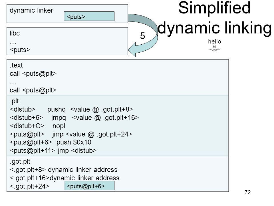Simplified dynamic linking hello hi how you doing? fine, thanks. 72.text call … call.plt pushq jmpq nopl jmp push $0x10 jmp.got.plt dynamic linker add