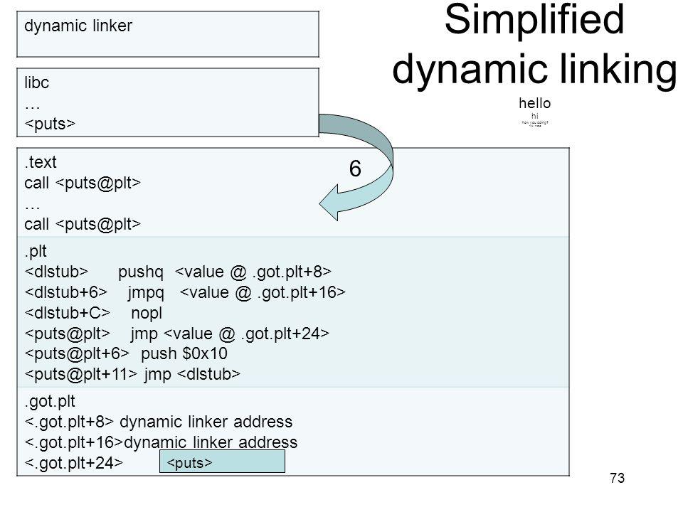 Simplified dynamic linking hello hi how you doing? fine, thanks. 73.text call … call.plt pushq jmpq nopl jmp push $0x10 jmp.got.plt dynamic linker add