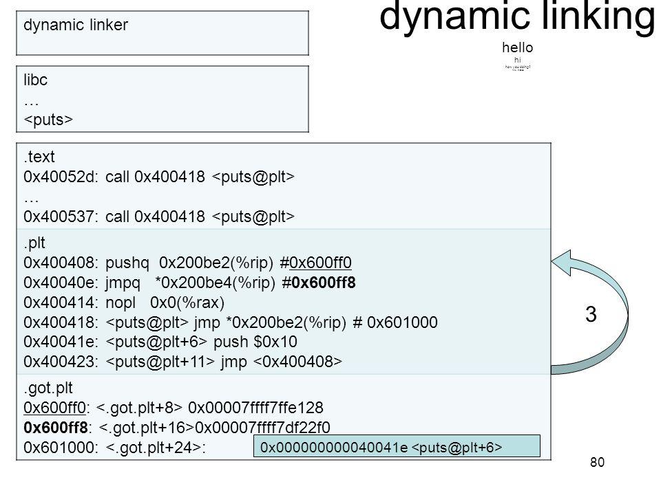 dynamic linking hello hi how you doing? fine, thanks. 80.text 0x40052d: call 0x400418 … 0x400537: call 0x400418.plt 0x400408: pushq 0x200be2(%rip) #0x