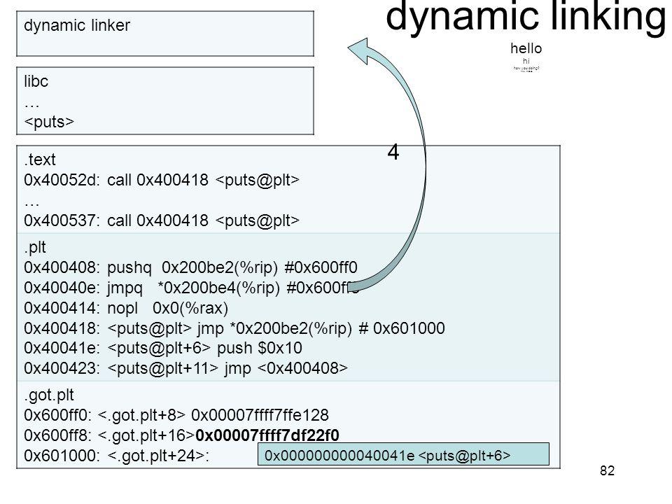 dynamic linking hello hi how you doing? fine, thanks. 82.text 0x40052d: call 0x400418 … 0x400537: call 0x400418.plt 0x400408: pushq 0x200be2(%rip) #0x