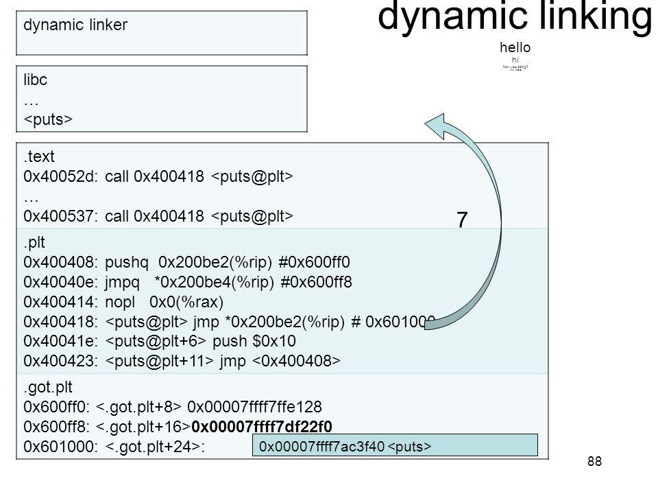 dynamic linking hello hi how you doing? fine, thanks. 88.text 0x40052d: call 0x400418 … 0x400537: call 0x400418.plt 0x400408: pushq 0x200be2(%rip) #0x