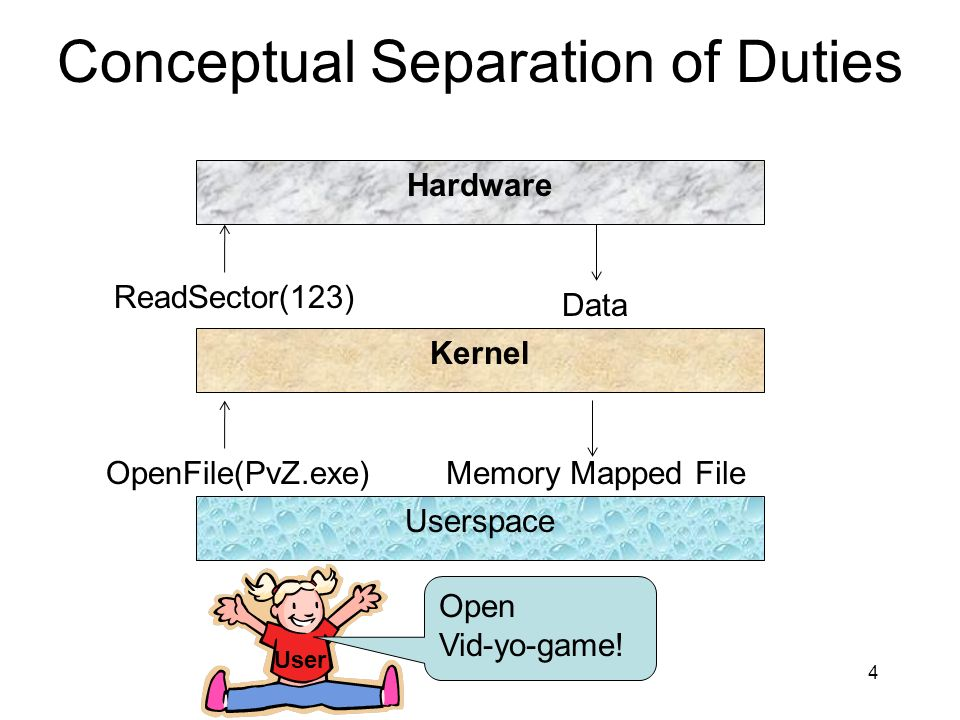 Conceptual Separation of Duties 5 Hardware Kernel Userspace User Open Vid-yo-game.