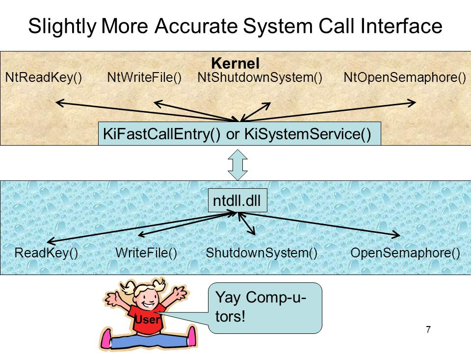 Direct Kernel Object Manipulation (DKOM) (It s a joke see.