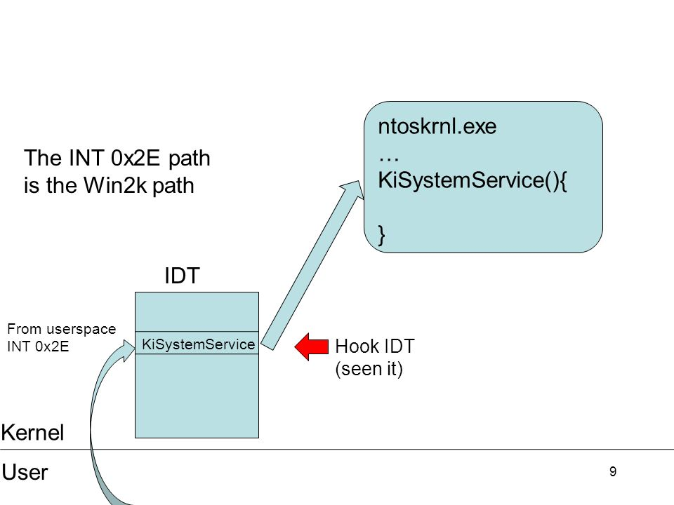 10 Kernel User ntoskrnl.exe … KiFastCallEntry(){ } From userspace sysenter The sysenter path is the > Win2k path Hook sysenter (IA32_SYSENTER_EIP MSR) new KiFastCallEntry != KiSystemService