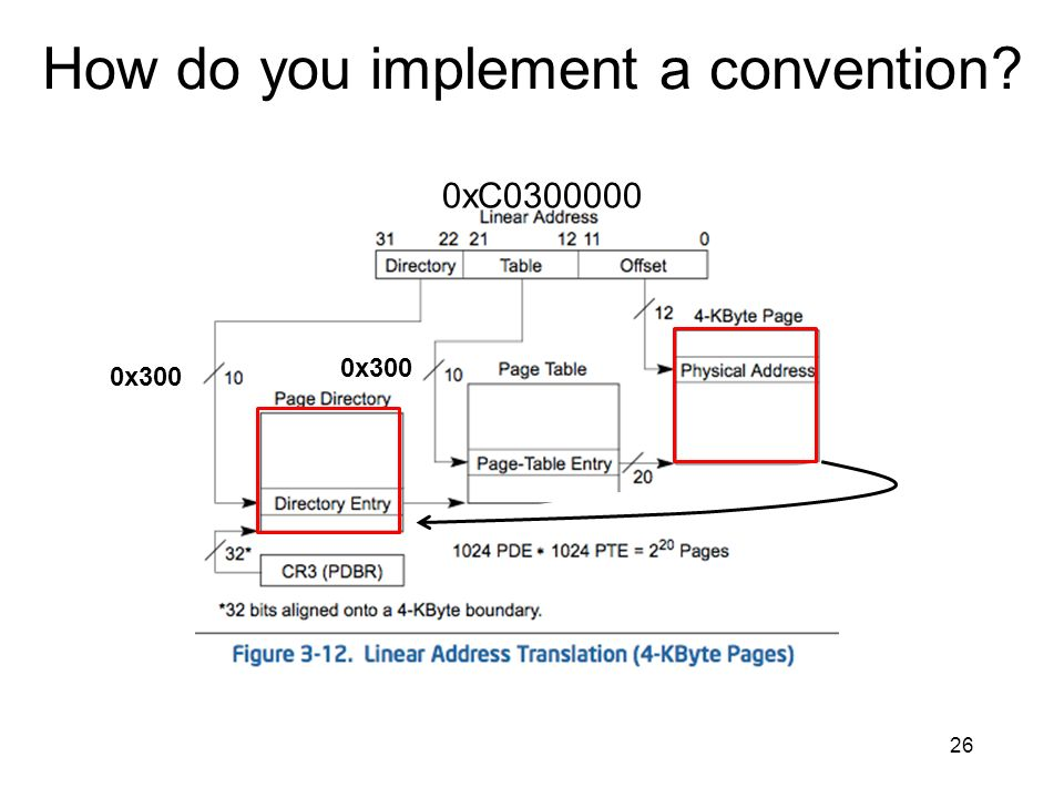 How do you implement a convention? 26 0xC0300000 0x300