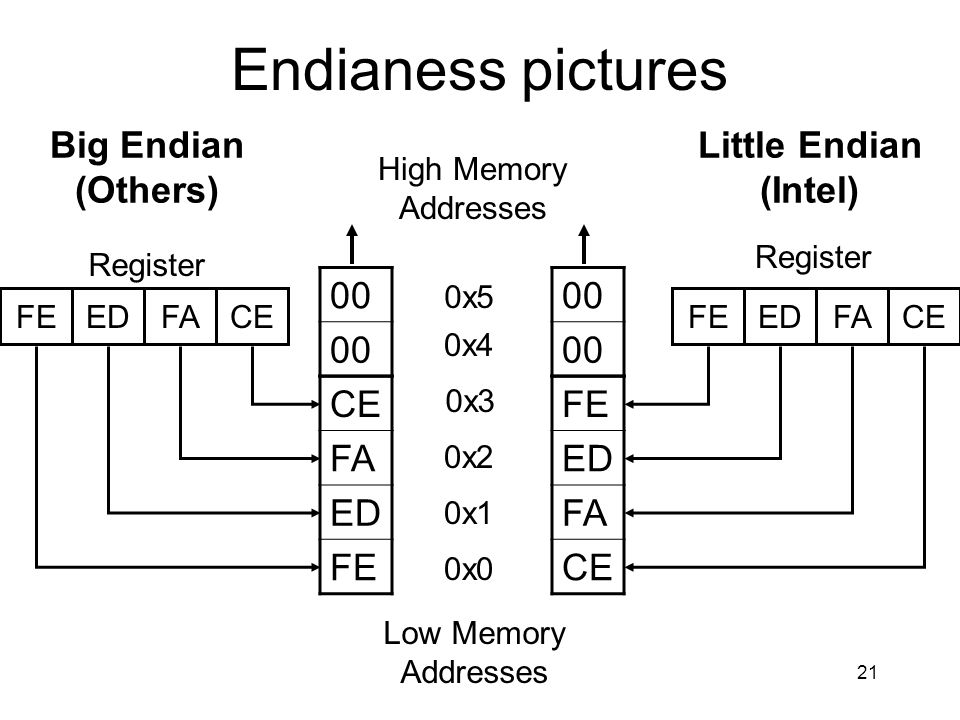 21 Endianess pictures Big Endian (Others) Little Endian (Intel) Register Low Memory Addresses CE FA ED FE High Memory Addresses FE ED FA CE FAEDFECEFA