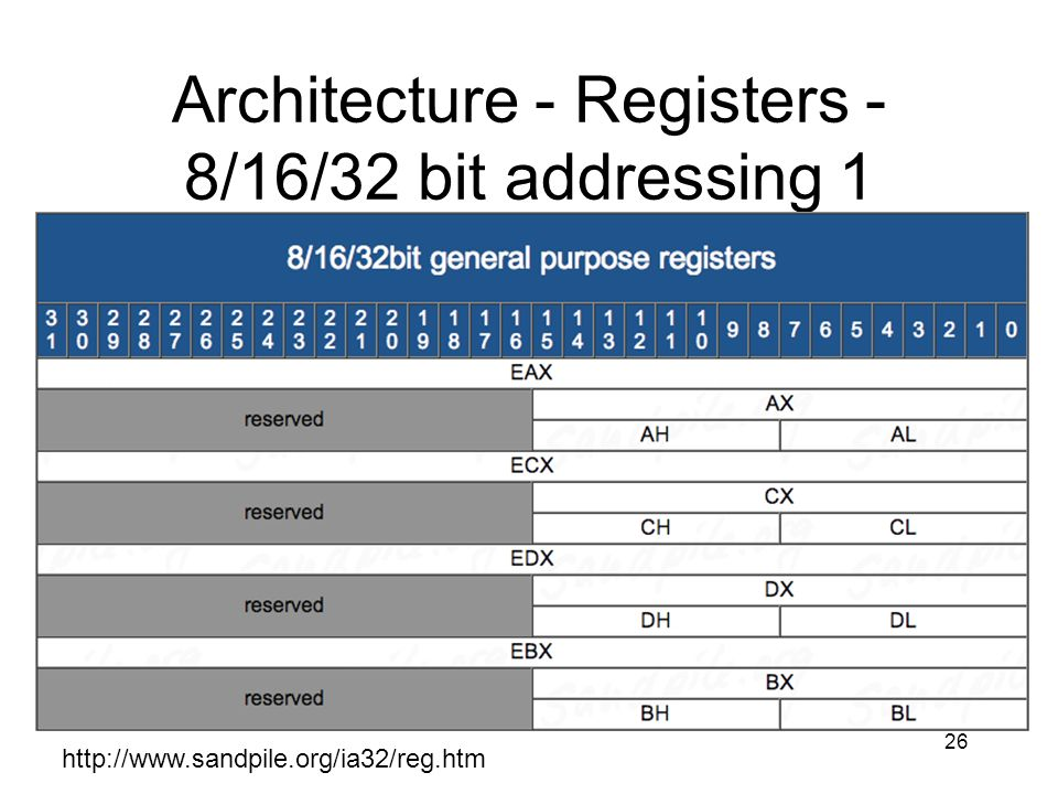 26 Architecture - Registers - 8/16/32 bit addressing 1 http://www.sandpile.org/ia32/reg.htm