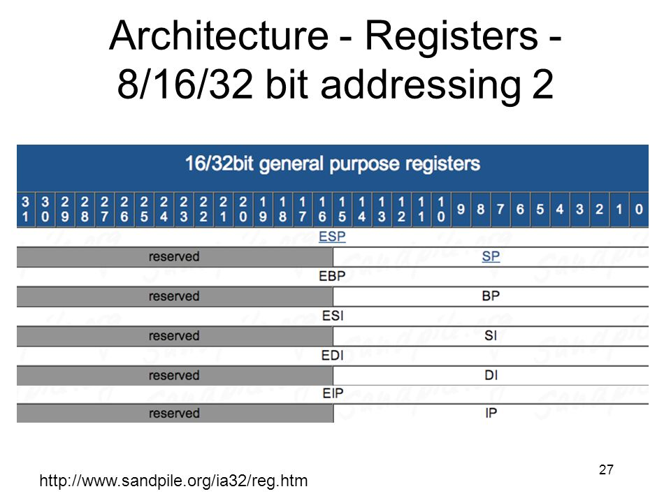 27 Architecture - Registers - 8/16/32 bit addressing 2 http://www.sandpile.org/ia32/reg.htm