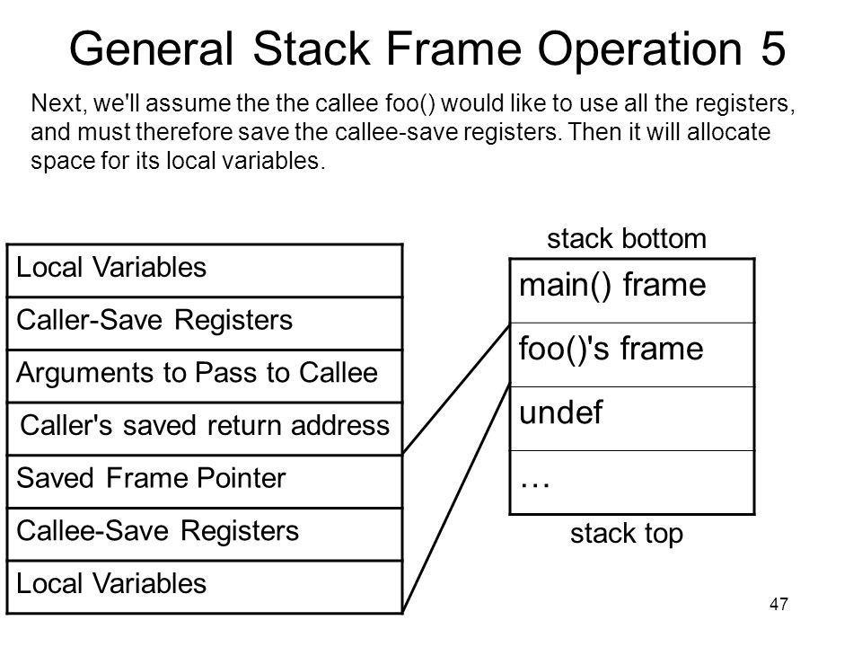 47 General Stack Frame Operation 5 main() frame foo()'s frame undef … stack bottom stack top Next, we'll assume the the callee foo() would like to use