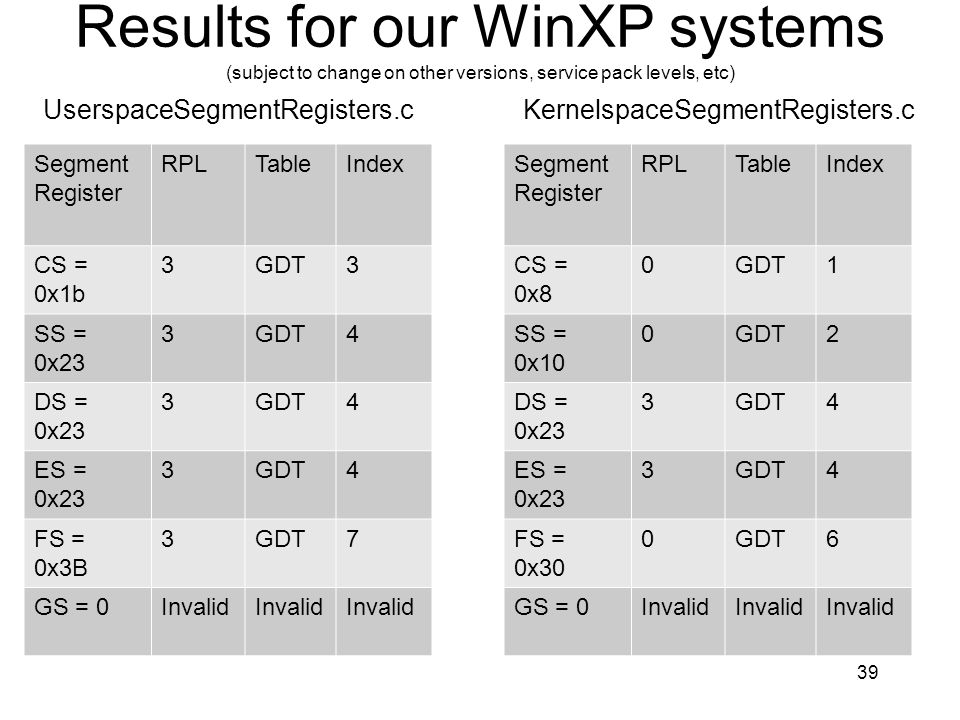 Results for our WinXP systems (subject to change on other versions, service pack levels, etc) Segment Register RPLTableIndex CS = 0x1b 3GDT3 SS = 0x23